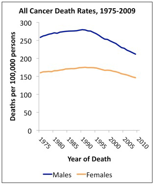U.S. cancer death rates continue to drop